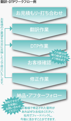 ワークフロー図/翻訳会社ジェー・ジョンソン株式会社DTP